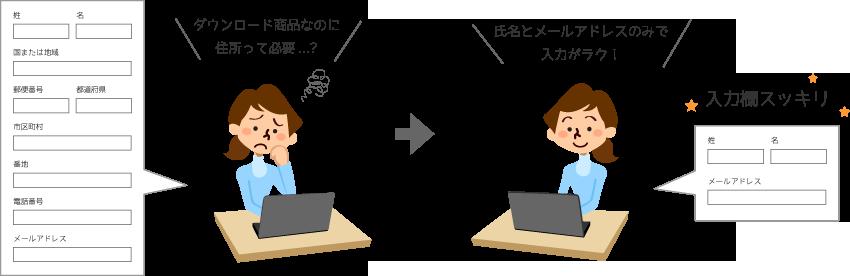 JapacartではWooCommerceの入力フォームの項目を編集することができます